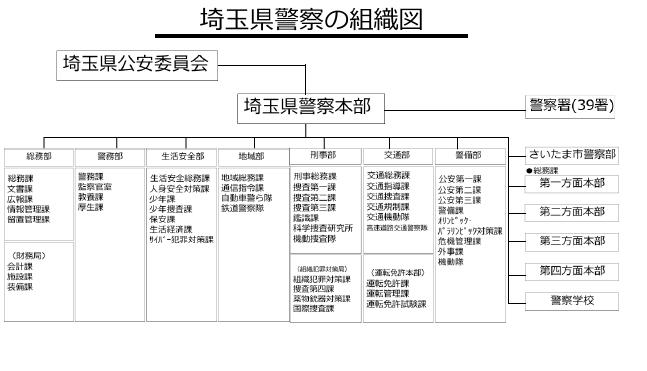 埼玉県警察の組織図 - 埼玉県警察